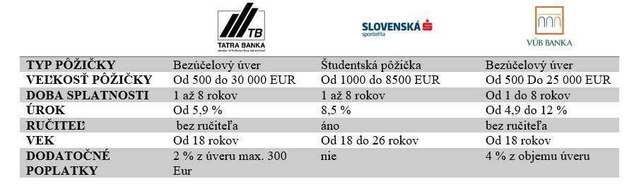 študentské pôžičky